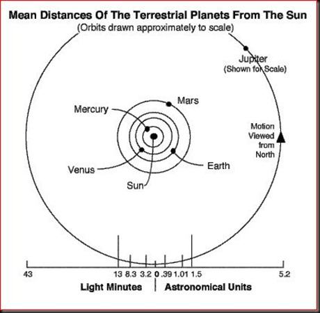approximate distance of the terrestrial planets to the Sun