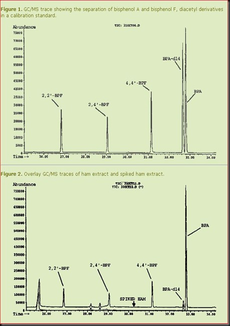 Bisphenol -b chart