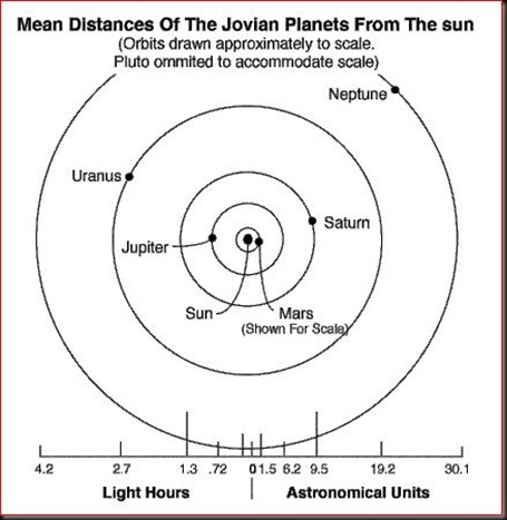 Distance of the Jovian Planets to the Sun