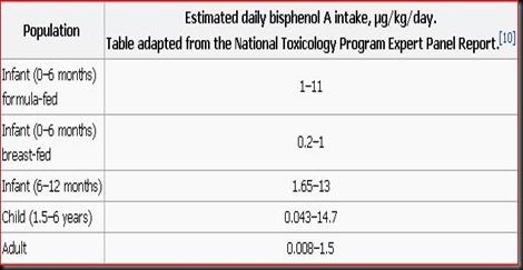 Estimated daily bisphenol A intake μg-kg-day