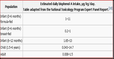 Estimated daily bisphenol A intake μg-kg-day