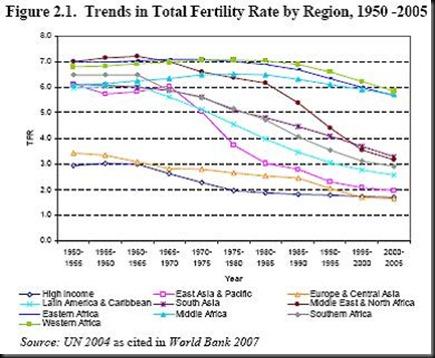 Fertility_World_Bank_July102008