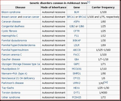 Genetic disorders common in Ashkenazi Jews