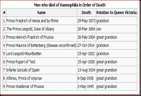 Men who died of Haemophilia in Order of Death