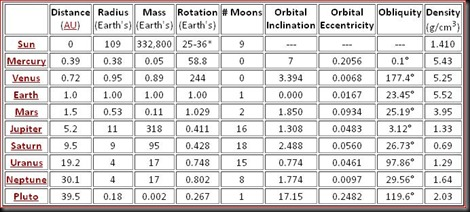 Statistical Information for the Sun and Planets