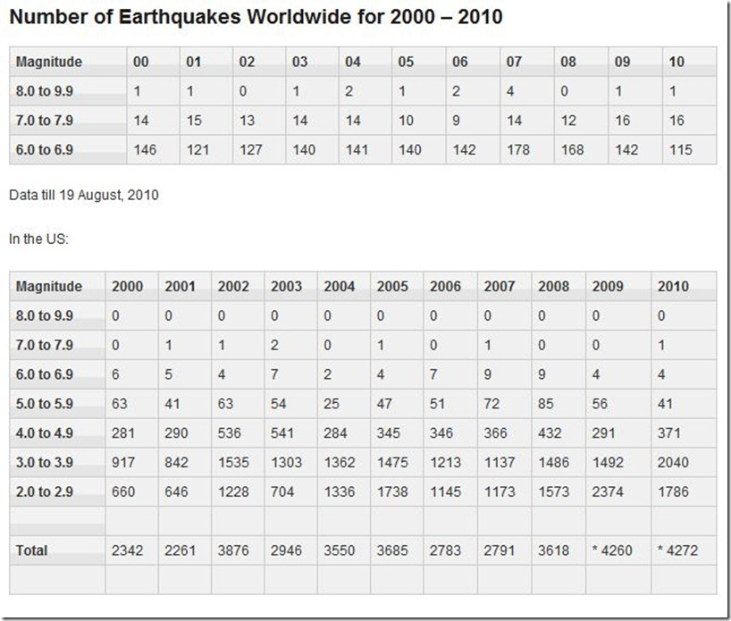 Number of Earthquakes Worldwide for 2000 – 2010