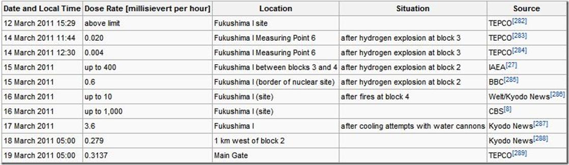 Nuclear meltdown Timeline japan