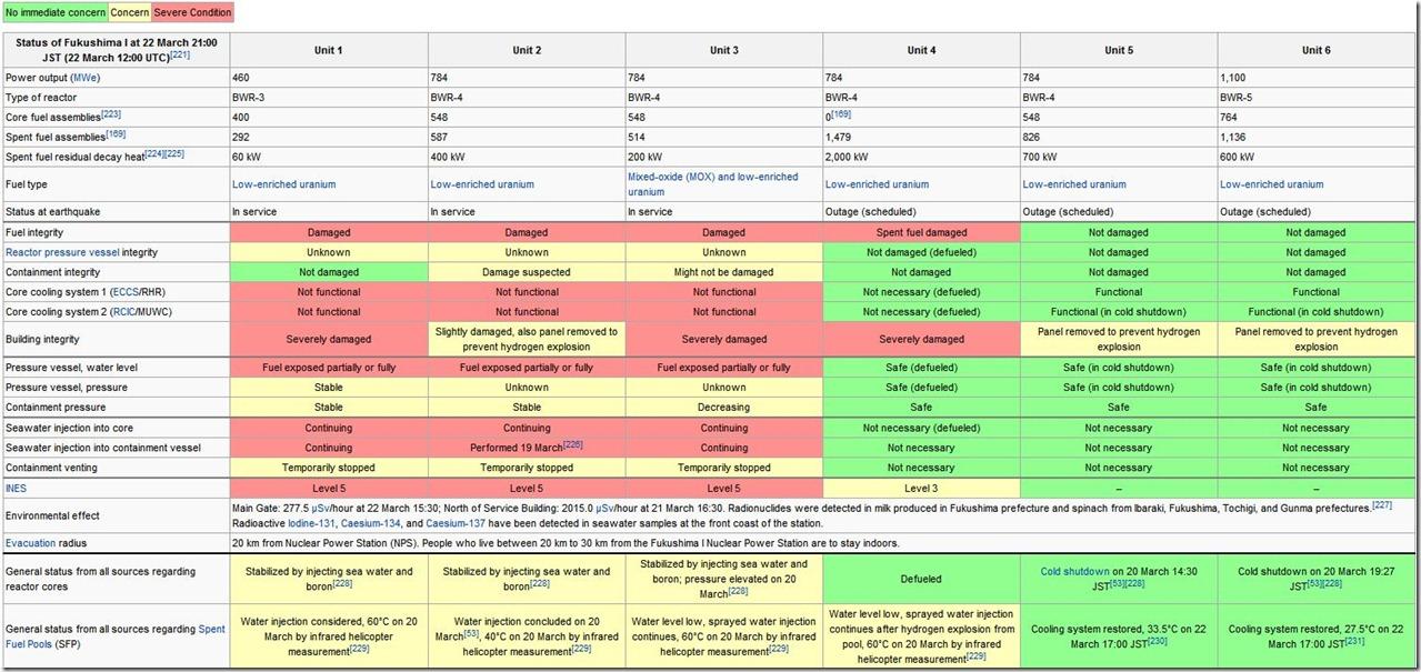 Reactor status summary Japan 2011