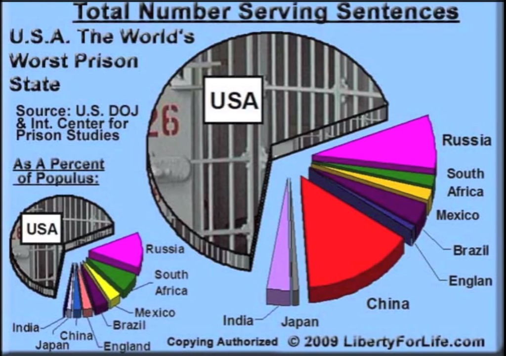the issue of the population increase in jails in the united states The united states tops the charts for incarcerating more prisoners than  as the issue of overcrowded prisons continues to  the law office of care enichen,.